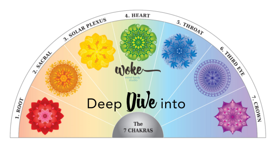 Deep Dive Into 7 Chakras